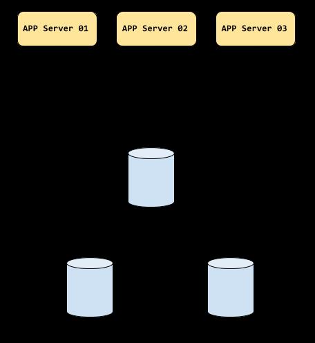 MySQL MHA - Apps connecting to master through VIP