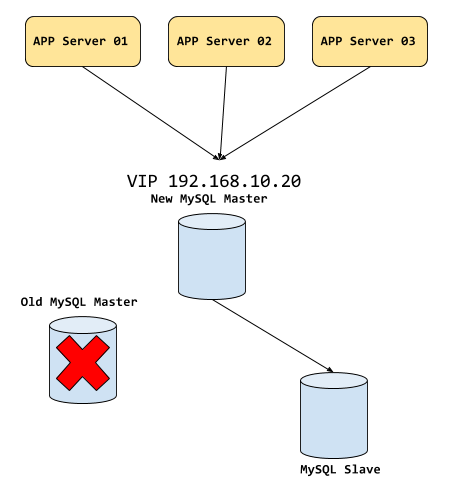 MySQL MHA - apps connected to the VIP after MySQL failover