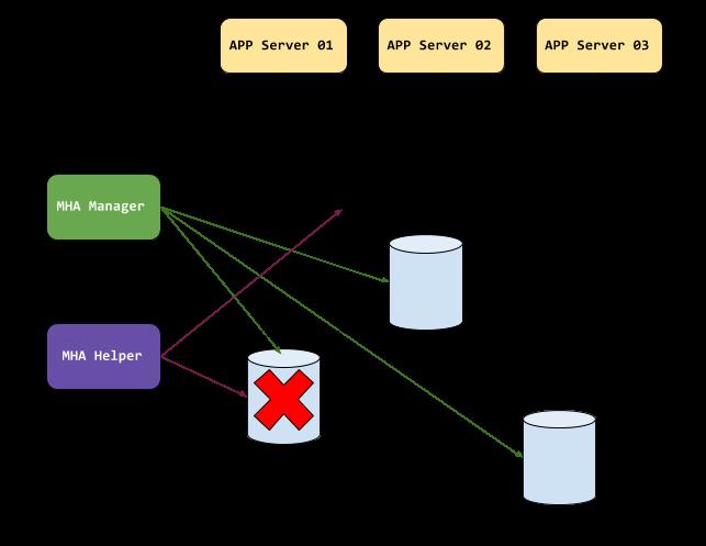 MySQL MHA - VIP failover management